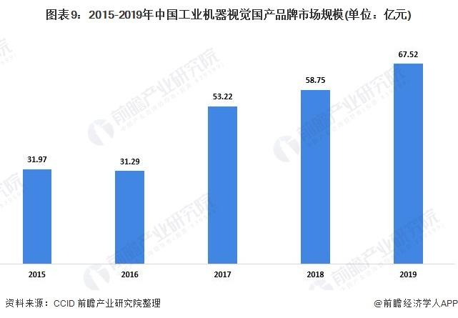 图表9:2015-2019年中国工业机器视觉国产品牌市场规模(单位:亿元)