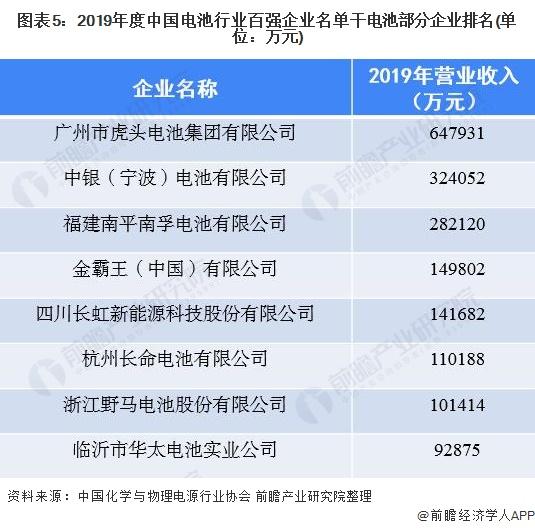 图表5:2019年度中国电池行业百强企业名单干电池部分企业排名(单位:万元)