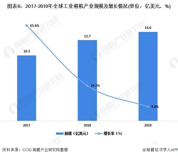 图表6:2017-2019年全球工业相机产业规模及增长情况(单位:亿美元,%)