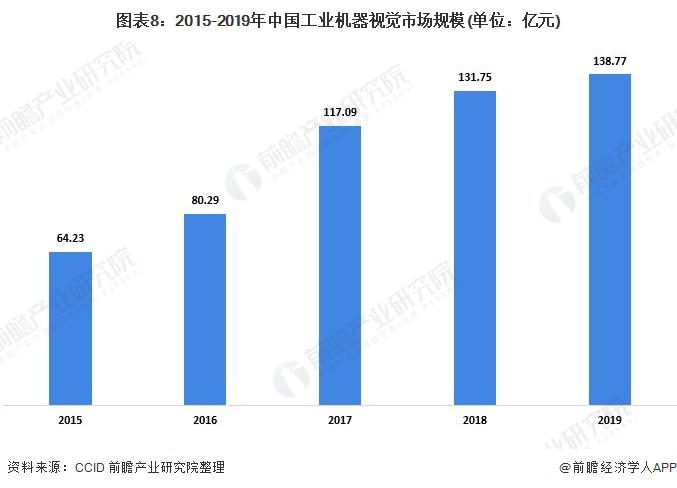 图表8:2015-2019年中国工业机器视觉市场规模(单位:亿元)