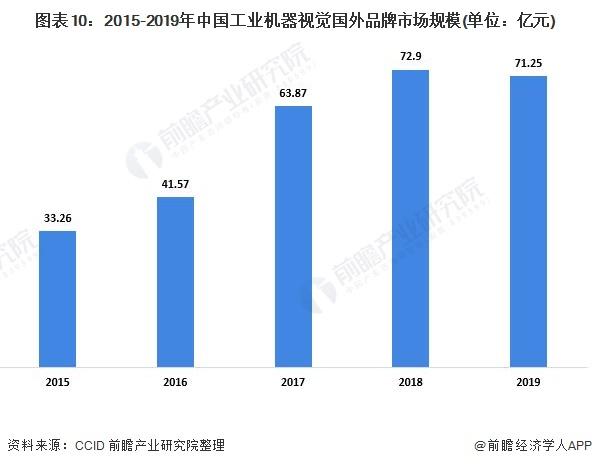 图表10:2015-2019年中国工业机器视觉国外品牌市场规模(单位:亿元)
