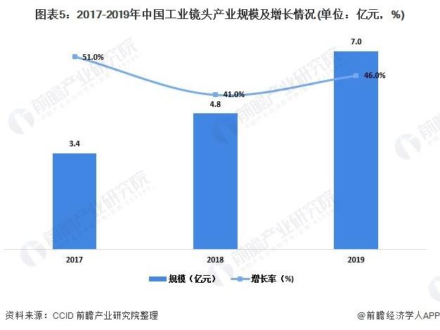 图表5:2017-2019年中国工业镜头产业规模及增长情况(单位:亿元,%)