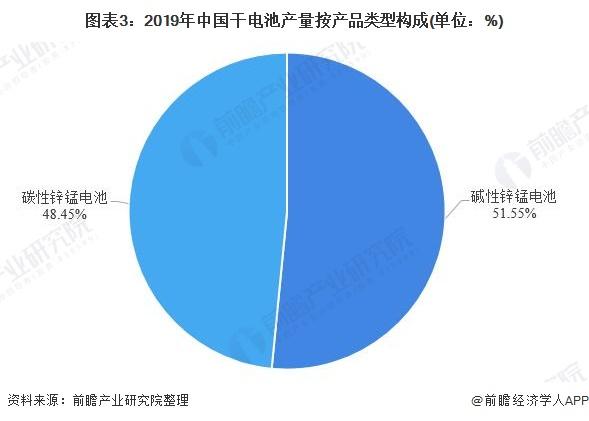 图表3:2019年中国干电池产量按产品类型构成(单位:%)