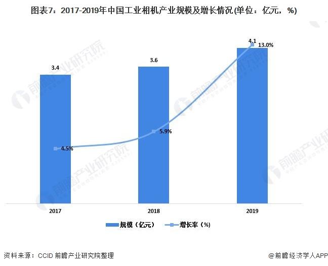 图表7:2017-2019年中国工业相机产业规模及增长情况(单位:亿元,%)
