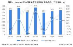 2020年中国船舶制造行业运行现状分析,造船完工量有所回升