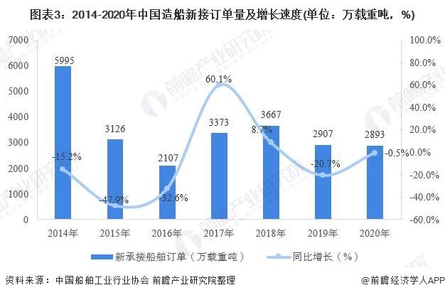 图表3:2014-2020年中国造船新接订单量及增长速度(单位:万载重吨,%)
