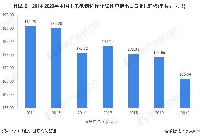 图表2:2014-2020年中国干电池制造行业碳性电池出口量变化趋势(单位:亿只)