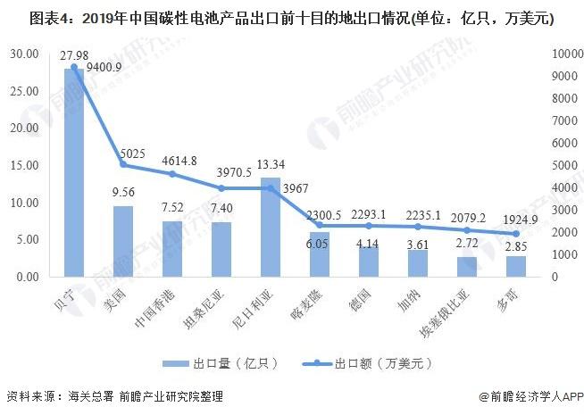 图表4:2019年中国碳性电池产品出口前十目的地出口情况(单位:亿只,万美元)