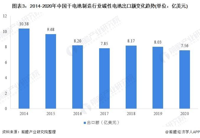 图表3:2014-2020年中国干电池制造行业碳性电池出口额变化趋势(单位:亿美元)