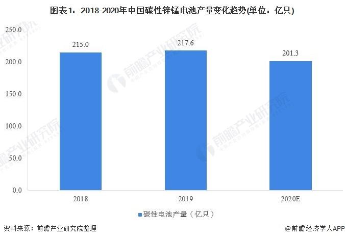 图表1:2018-2020年中国碳性锌锰电池产量变化趋势(单位:亿只)