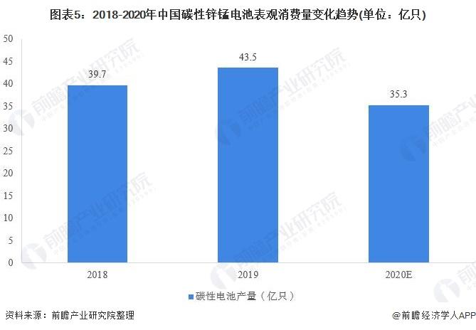 图表5:2018-2020年中国碳性锌锰电池表观消费量变化趋势(单位:亿只)