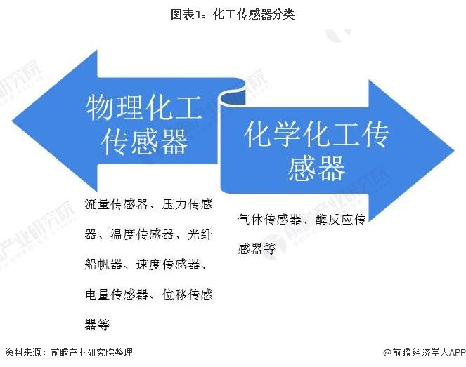 图表1:化工传感器分类