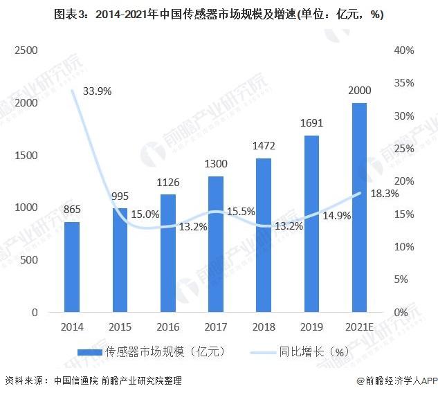 图表3:2014-2021年中国传感器市场规模及增速(单位:亿元,%)