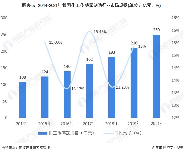图表5:2014-2021年我国化工传感器制造行业市场规模(单位:亿元,%)
