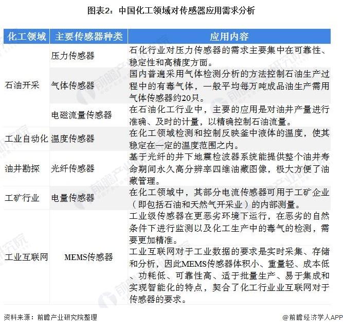 图表2:中国化工领域对传感器应用需求分析