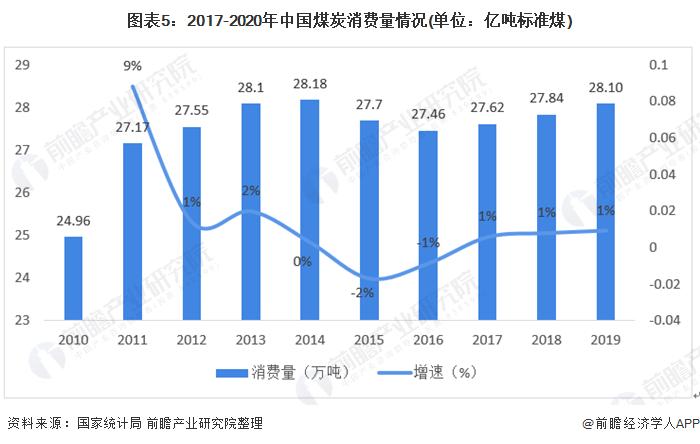 图表5:2017-2020年中国煤炭消费量情况(单位:亿吨标准煤)