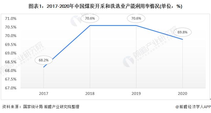 图表1:2017-2020年中国煤炭开采和洗选业产能利用率情况(单位:%)
