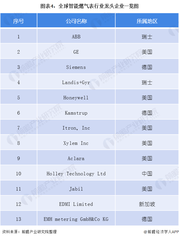 图表4:全球智能燃气表行业龙头企业一览图