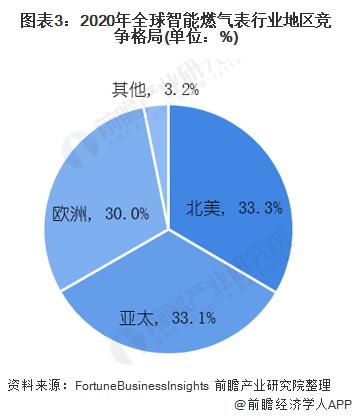 图表3:2020年全球智能燃气表行业地区竞争格局(单位:%)