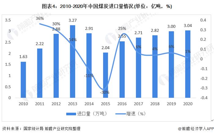 图表4:2010-2020年中国煤炭进口量情况(单位:亿吨,%)