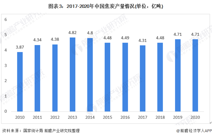 图表3:2017-2020年中国焦炭产量情况(单位:亿吨)