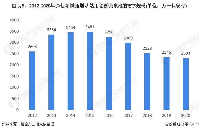 图表5:2012-2020年通信领域新增基站用铅酸蓄电池的需求规模(单位:万千伏安时)