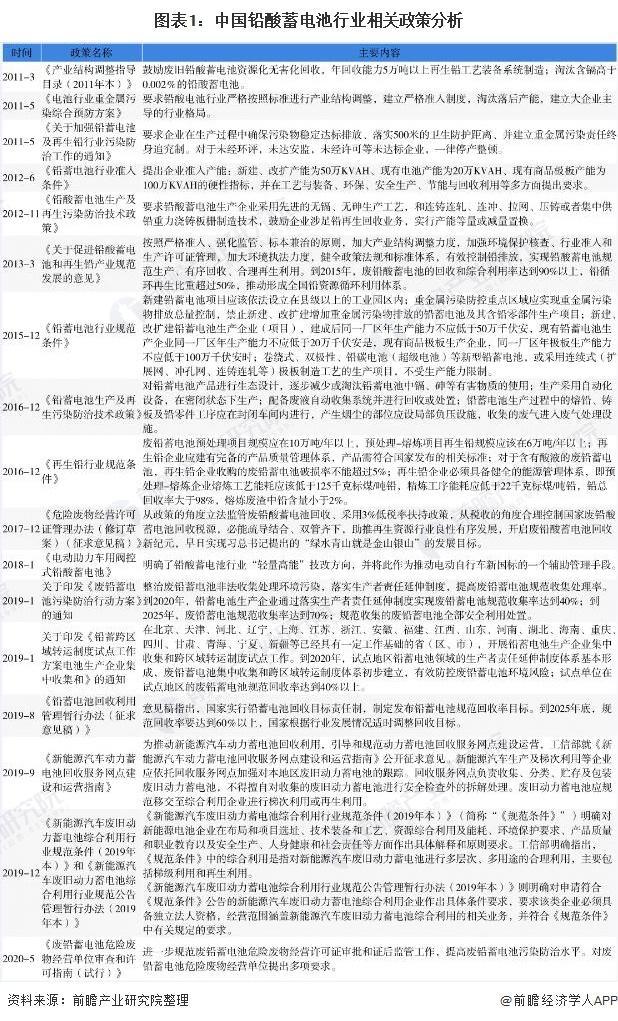 图表1:中国铅酸蓄电池行业相关政策分析