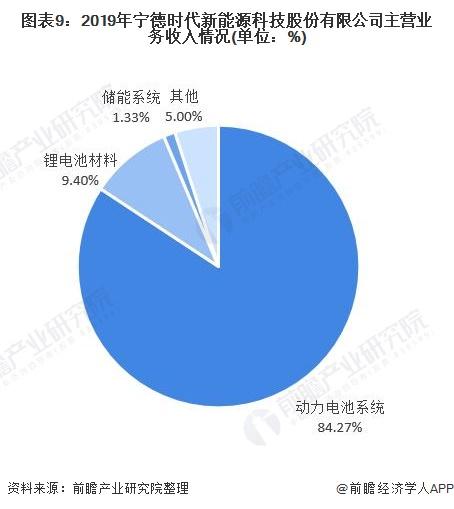 图表9:2019年宁德时代新能源科技股份有限公司主营业务收入情况(单位:%)