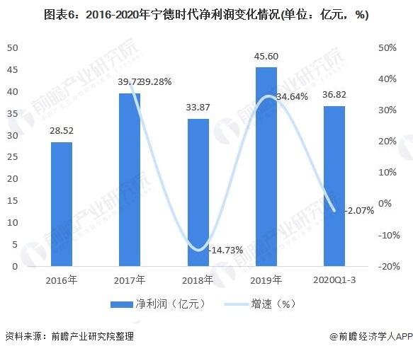 图表6:2016-2020年宁德时代净利润变化情况(单位:亿元,%)