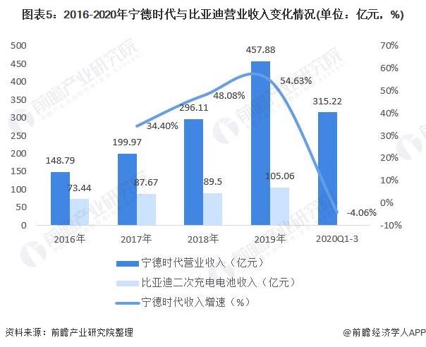 图表5:2016-2020年宁德时代与比亚迪营业收入变化情况(单位:亿元,%)
