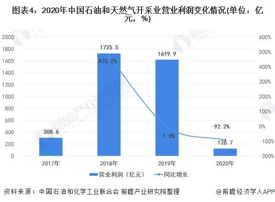 图表4:2020年中国石油和天然气开采业营业利润变化情况(单位:亿元,%)