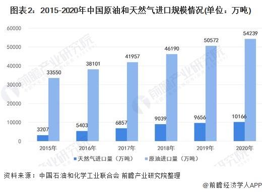 图表2:2015-2020年中国原油和天然气进口规模情况(单位:万吨)