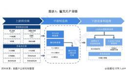 2020年全球及中國偏光片產業發展現狀與細分市場分析