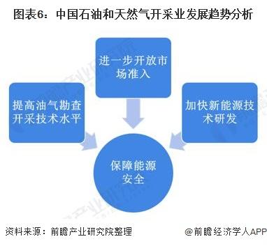 图表6:中国石油和天然气开采业发展趋势分析