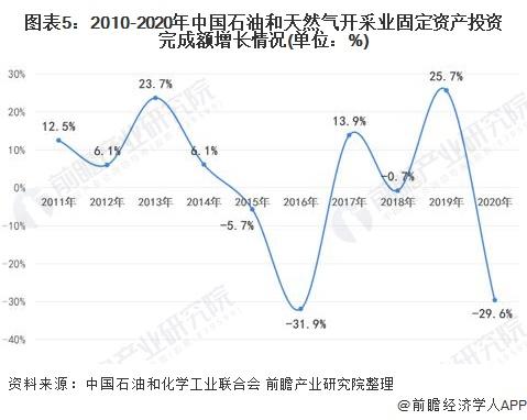 图表5:2010-2020年中国石油和天然气开采业固定资产投资完成额增长情况(单位:%)