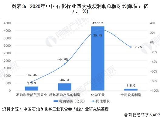 图表3:2020年中国石化行业四大板块利润总额对比(单位:亿元,%)