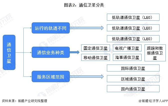 图表2:通信卫星分类