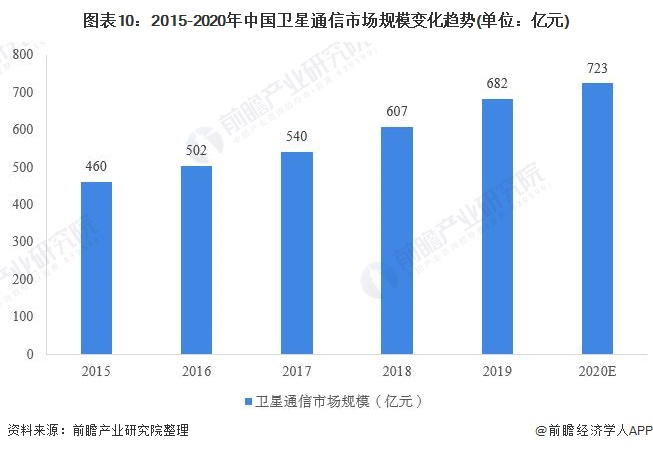 图表10:2015-2020年中国卫星通信市场规模变化趋势(单位:亿元)