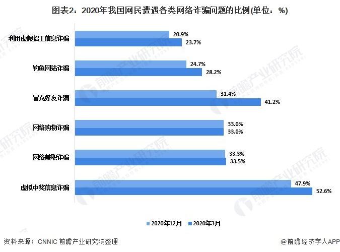 图表2:2020年我国网民遭遇各类网络诈骗问题的比例(单位:%)