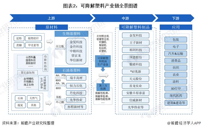 图表2:可降解塑料产业链全景图谱