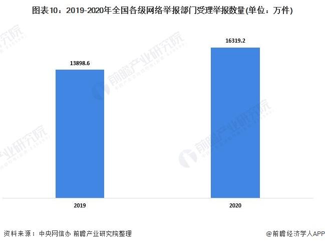 图表10:2019-2020年全国各级网络举报部门受理举报数量(单位:万件)