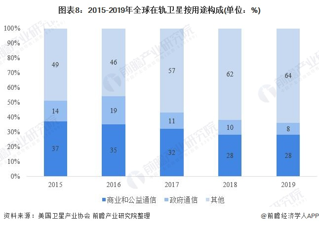 图表8:2015-2019年全球在轨卫星按用途构成(单位:%)