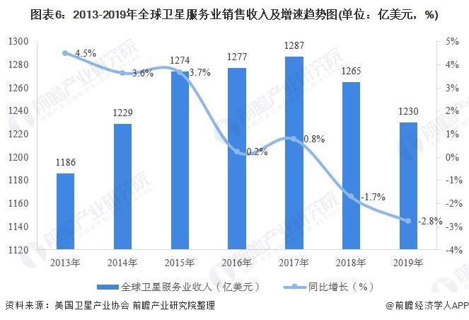 图表6:2013-2019年全球卫星服务业销售收入及增速趋势图(单位:亿美元,%)