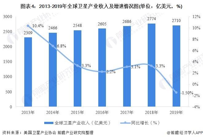 图表4:2013-2019年全球卫星产业收入及增速情况图(单位:亿美元,%)