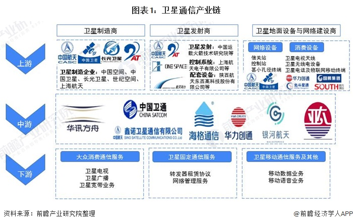 图表1:卫星通信产业链