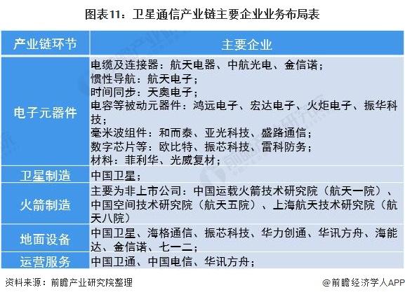 图表11:卫星通信产业链主要企业业务布局表