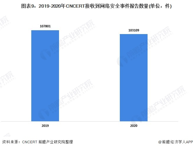 图表9:2019-2020年CNCERT接收到网络安全事件报告数量(单位:件)