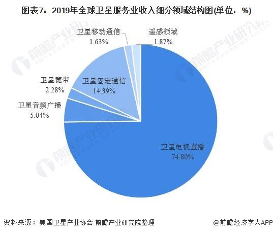 图表7:2019年全球卫星服务业收入细分领域结构图(单位:%)