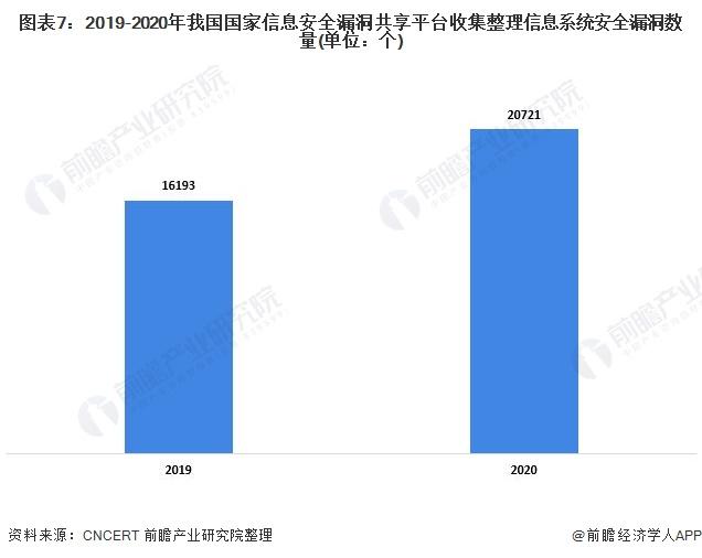 图表7:2019-2020年我国国家信息安全漏洞共享平台收集整理信息系统安全漏洞数量(单位:个)