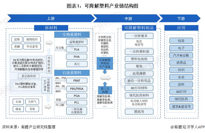 图表1:可降解塑料产业链结构图